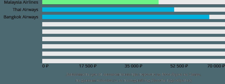 Динамика цен в зависимости от авиакомпании, совершающей перелет из Мельбурна на Самуи