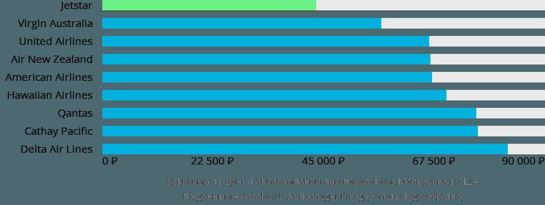Динамика цен в зависимости от авиакомпании, совершающей перелет из Мельбурна в США