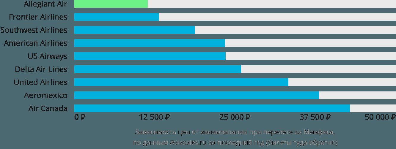 Динамика цен в зависимости от авиакомпании, совершающей перелет из Мемфиса