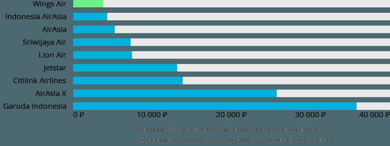 Динамика цен в зависимости от авиакомпании, совершающей перелет из Медана