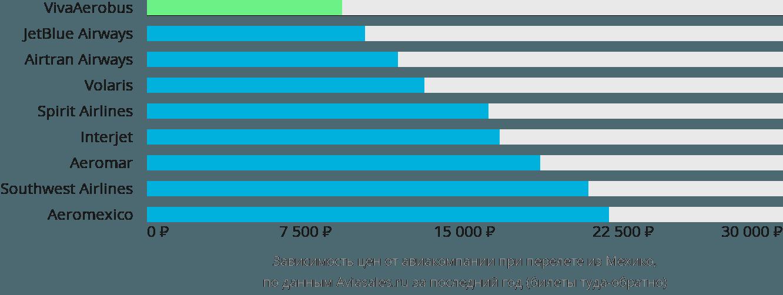 Динамика цен в зависимости от авиакомпании, совершающей перелет из Мехико
