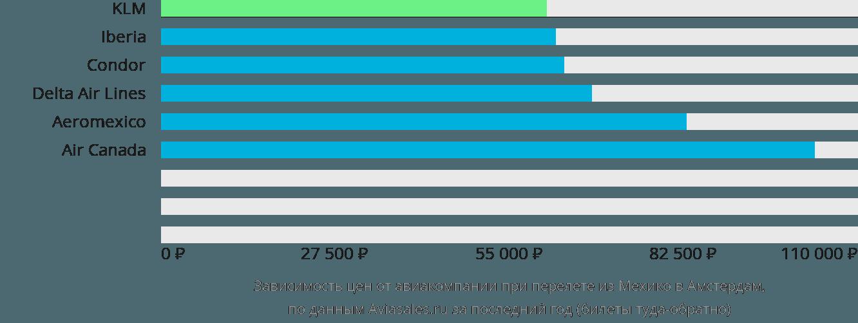 Динамика цен в зависимости от авиакомпании, совершающей перелет из Мехико в Амстердам