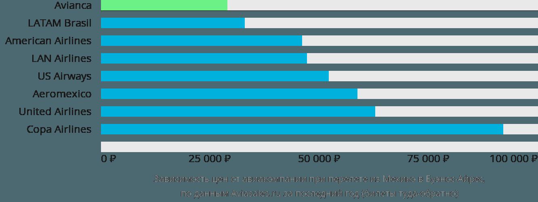 Динамика цен в зависимости от авиакомпании, совершающей перелет из Мехико в Буэнос-Айрес