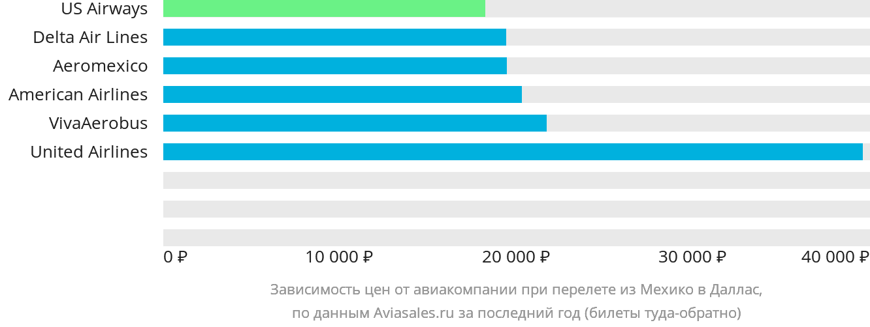 Динамика цен в зависимости от авиакомпании, совершающей перелет из Мехико в Даллас