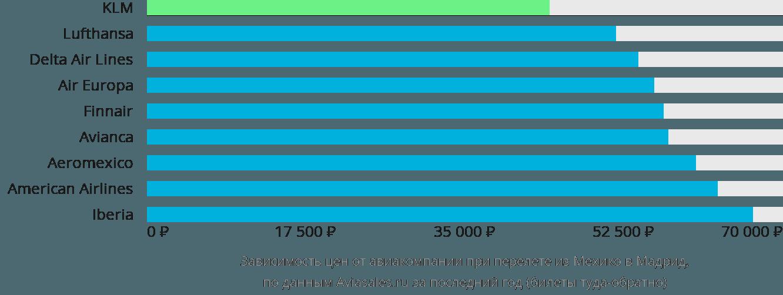 Динамика цен в зависимости от авиакомпании, совершающей перелет из Мехико в Мадрид