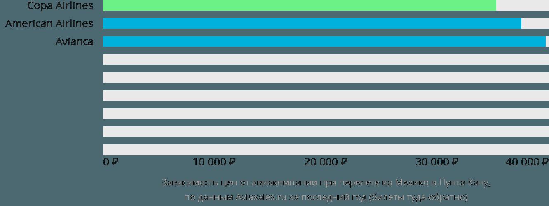 Динамика цен в зависимости от авиакомпании, совершающей перелет из Мехико в Пунта-Кану