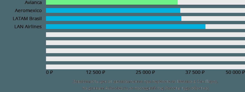 Динамика цен в зависимости от авиакомпании, совершающей перелет из Мехико в Сан-Паулу