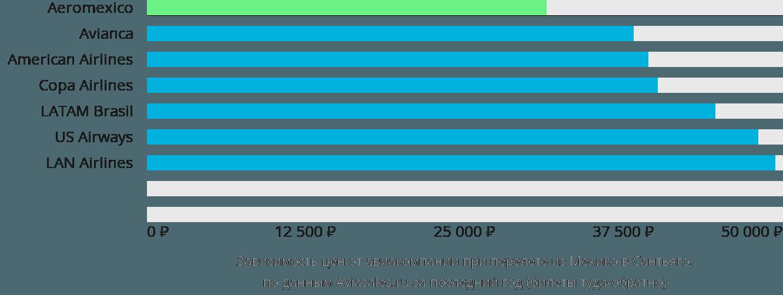 Динамика цен в зависимости от авиакомпании, совершающей перелет из Мехико в Сантьяго