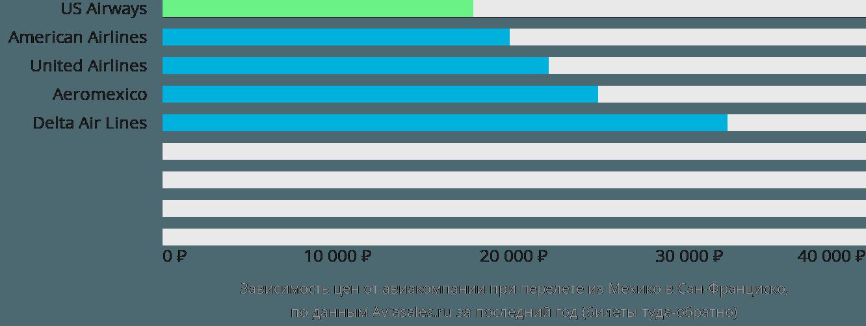 Динамика цен в зависимости от авиакомпании, совершающей перелет из Мехико в Сан-Франциско