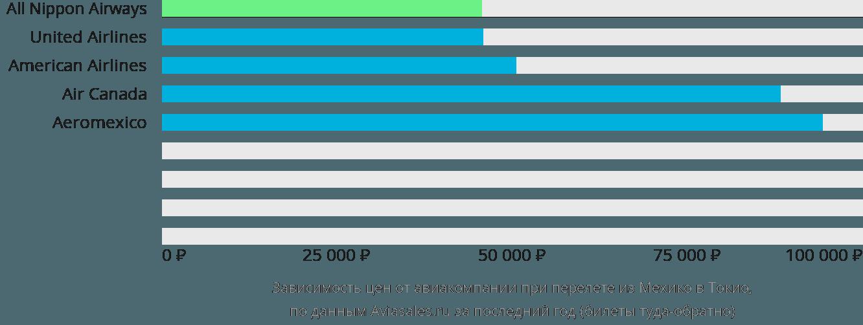 Динамика цен в зависимости от авиакомпании, совершающей перелет из Мехико в Токио