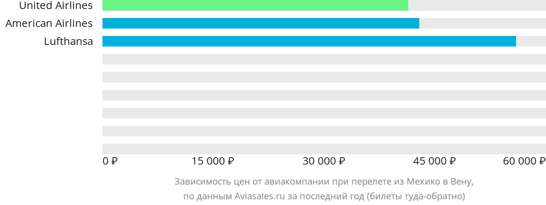 Динамика цен в зависимости от авиакомпании, совершающей перелет из Мехико в Вену