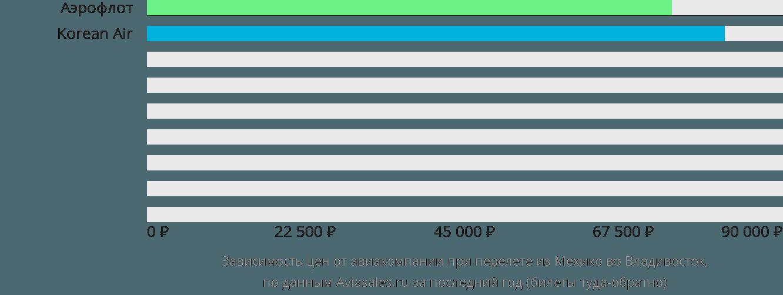 Динамика цен в зависимости от авиакомпании, совершающей перелет из Мехико во Владивосток