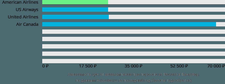 Динамика цен в зависимости от авиакомпании, совершающей перелет из Мехико в Ванкувер