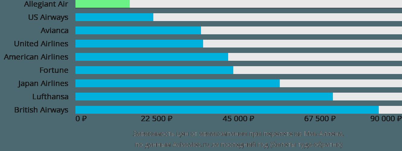 Динамика цен в зависимости от авиакомпании, совершающей перелет из Мак-Аллена