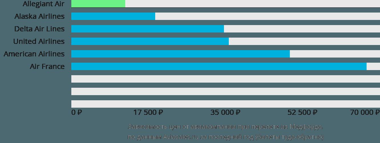 Динамика цен в зависимости от авиакомпании, совершающей перелет из Медфорда