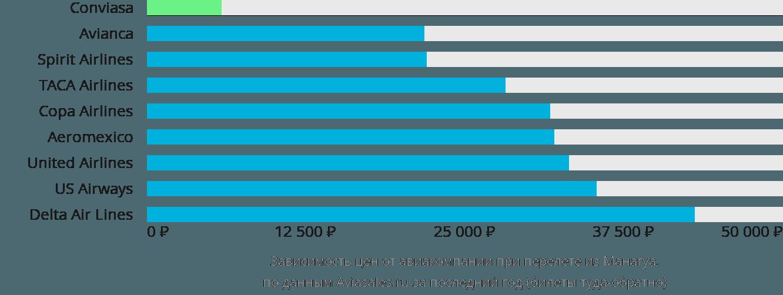 Динамика цен в зависимости от авиакомпании, совершающей перелет из Манагуа