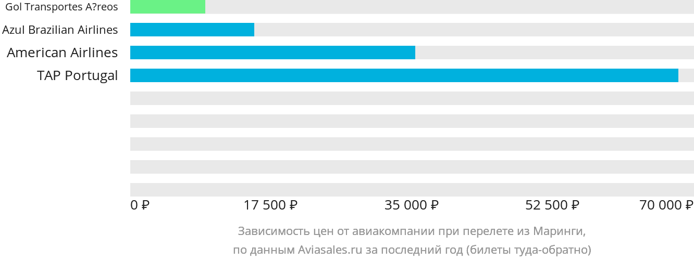 Динамика цен в зависимости от авиакомпании, совершающей перелет из Маринги