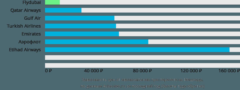 Динамика цен в зависимости от авиакомпании, совершающей перелет из Мешхеда