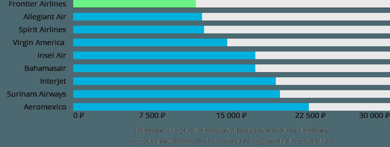 Динамика цен в зависимости от авиакомпании, совершающей перелет из Майами