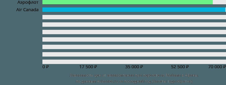 Динамика цен в зависимости от авиакомпании, совершающей перелет из Майами в Афины