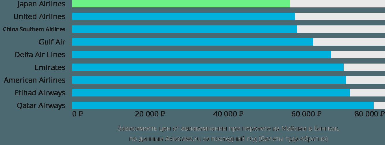 Динамика цен в зависимости от авиакомпании, совершающей перелет из Майами в Бангкок