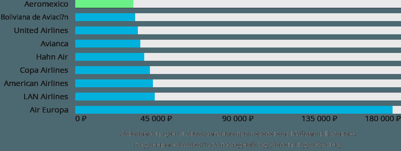 Динамика цен в зависимости от авиакомпании, совершающей перелет из Майами в Боливию