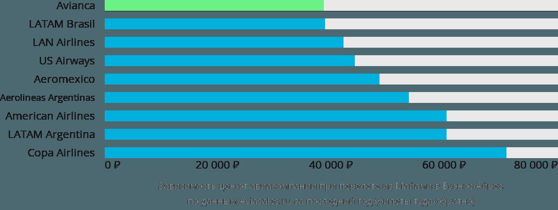 Динамика цен в зависимости от авиакомпании, совершающей перелет из Майами в Буэнос-Айрес