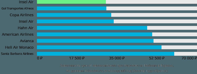 Динамика цен в зависимости от авиакомпании, совершающей перелет из Майами в Каракас