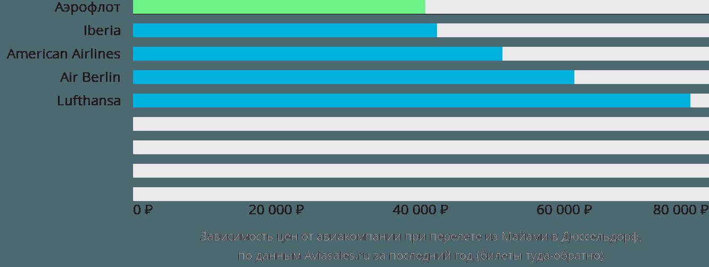 Динамика цен в зависимости от авиакомпании, совершающей перелет из Майами в Дюссельдорф