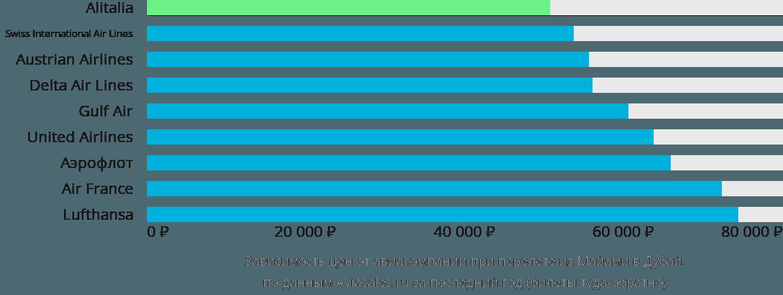 Динамика цен в зависимости от авиакомпании, совершающей перелет из Майами в Дубай