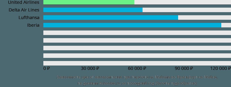 Динамика цен в зависимости от авиакомпании, совершающей перелет из Майами во Франкфурт-на-Майне