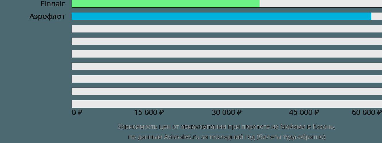 Динамика цен в зависимости от авиакомпании, совершающей перелет из Майами в Казань