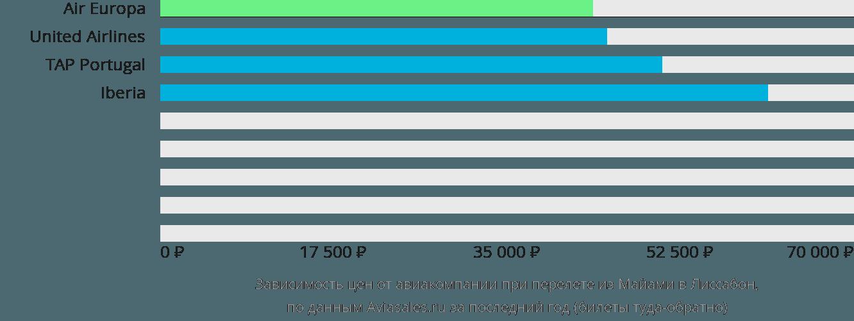 Динамика цен в зависимости от авиакомпании, совершающей перелет из Майами в Лиссабон