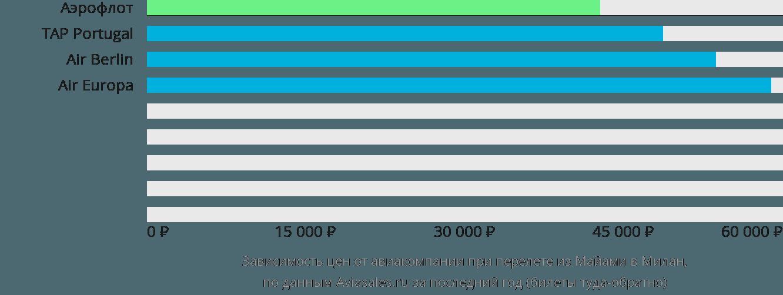 Динамика цен в зависимости от авиакомпании, совершающей перелет из Майами в Милан
