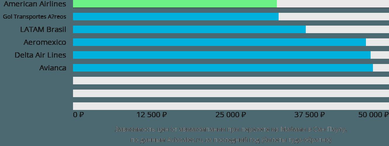 Динамика цен в зависимости от авиакомпании, совершающей перелет из Майами в Сан-Паулу