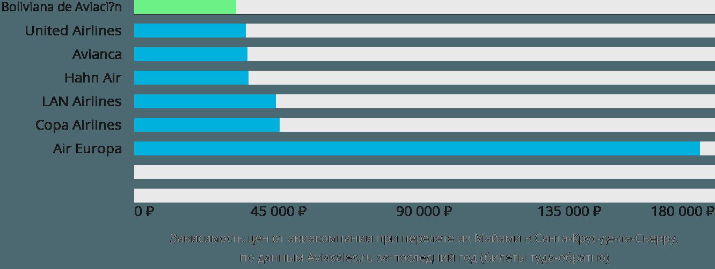 Динамика цен в зависимости от авиакомпании, совершающей перелет из Майами в Санта-Крус-де-ла-Сьерру