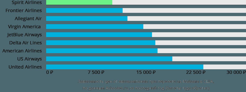 Динамика цен в зависимости от авиакомпании, совершающей перелёт из Майами в США