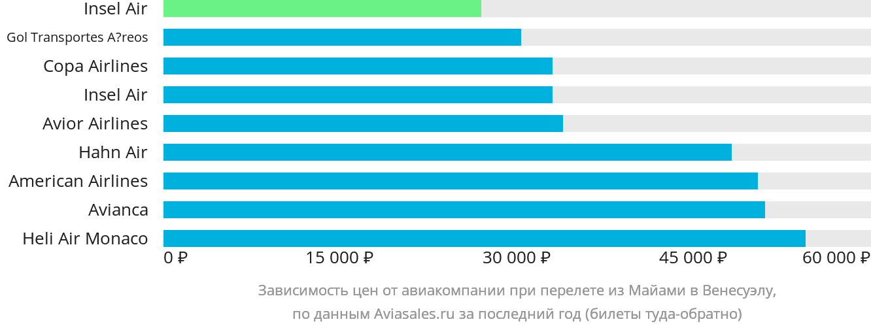 Динамика цен в зависимости от авиакомпании, совершающей перелёт из Майами в Венесуэлу
