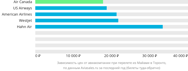 Динамика цен в зависимости от авиакомпании, совершающей перелет из Майами в Торонто
