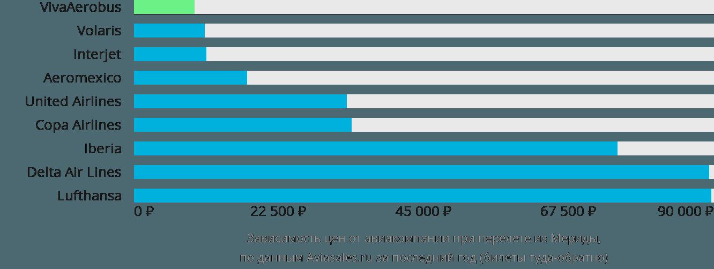Динамика цен в зависимости от авиакомпании, совершающей перелет из Мериды