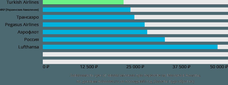 Динамика цен в зависимости от авиакомпании, совершающей перелет из Милана в Алматы