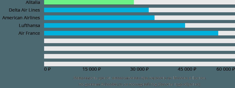 Динамика цен в зависимости от авиакомпании, совершающей перелет из Милана в Бостон