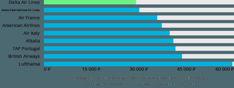 Динамика цен в зависимости от авиакомпании, совершающей перелёт из Милана в Бразилию
