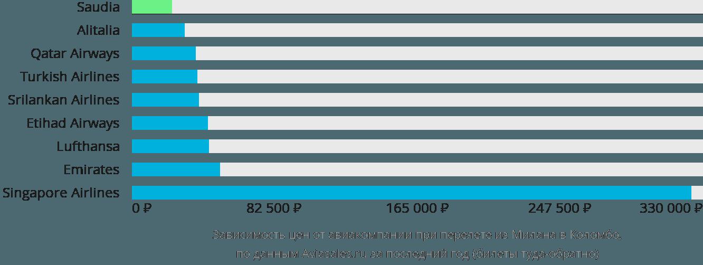 Динамика цен в зависимости от авиакомпании, совершающей перелет из Милана в Коломбо