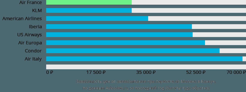 Динамика цен в зависимости от авиакомпании, совершающей перелет из Милана в Канкун