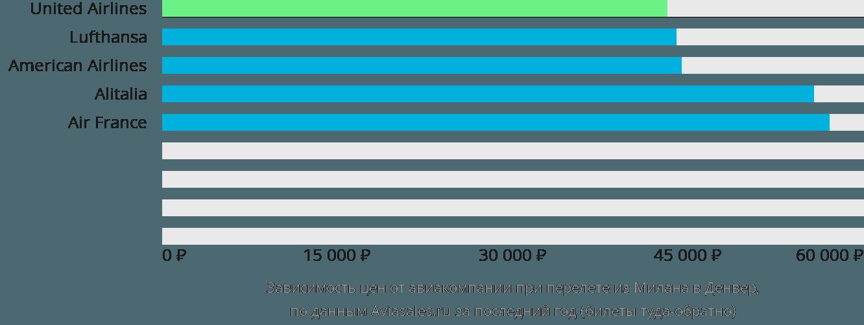 Динамика цен в зависимости от авиакомпании, совершающей перелет из Милана в Денвер