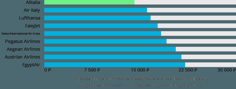 Динамика цен в зависимости от авиакомпании, совершающей перелет из Милана в Египет