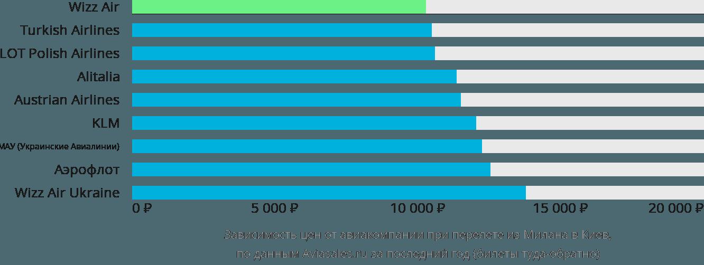 Динамика цен в зависимости от авиакомпании, совершающей перелет из Милана в Киев
