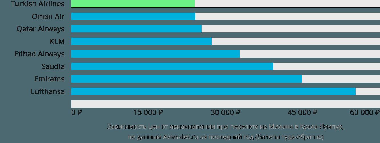 Динамика цен в зависимости от авиакомпании, совершающей перелет из Милана в Куала-Лумпур