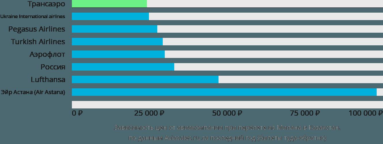Динамика цен в зависимости от авиакомпании, совершающей перелёт из Милана в Казахстан